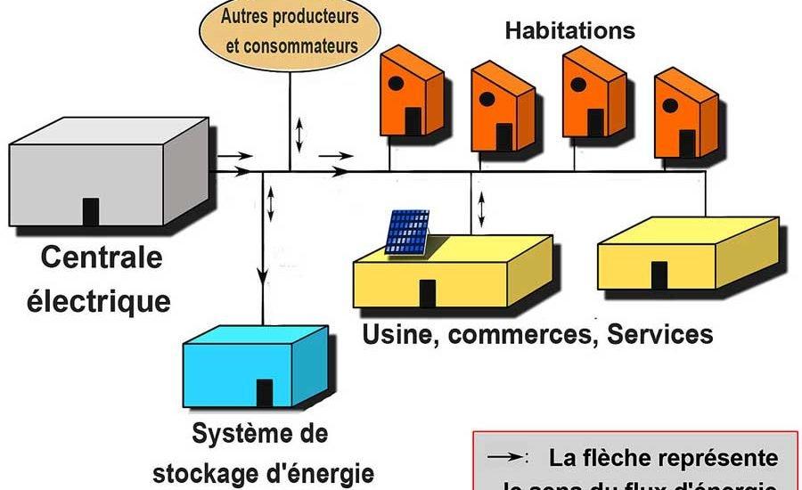 systeme electrique domestique
